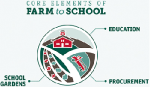 Farm to School Core Elements 1